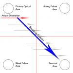 The visual quadrant to custom logo'd apparel