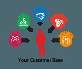 Your Customer Base